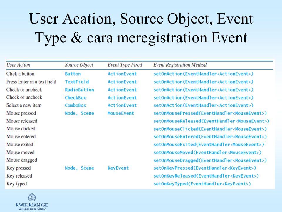 Events & Event Source Event Object dibuat dari sebuan event source. Memicu event adalah membuat event dan mendelegasi event kesebuah handler. Kelas ev