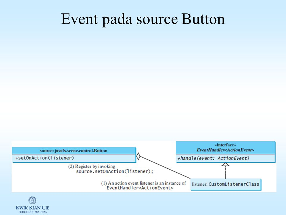 User Acation, Source Object, Event Type & cara meregistration Event