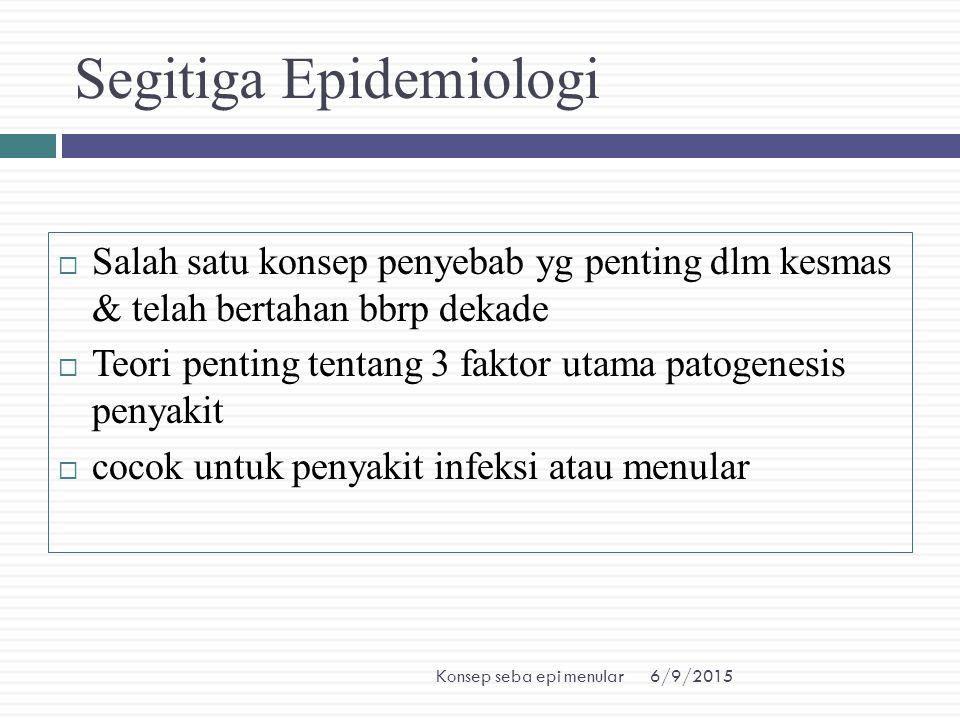 6/9/2015Konsep seba epi menular Segitiga Epidemiologi  Salah satu konsep penyebab yg penting dlm kesmas & telah bertahan bbrp dekade  Teori penting
