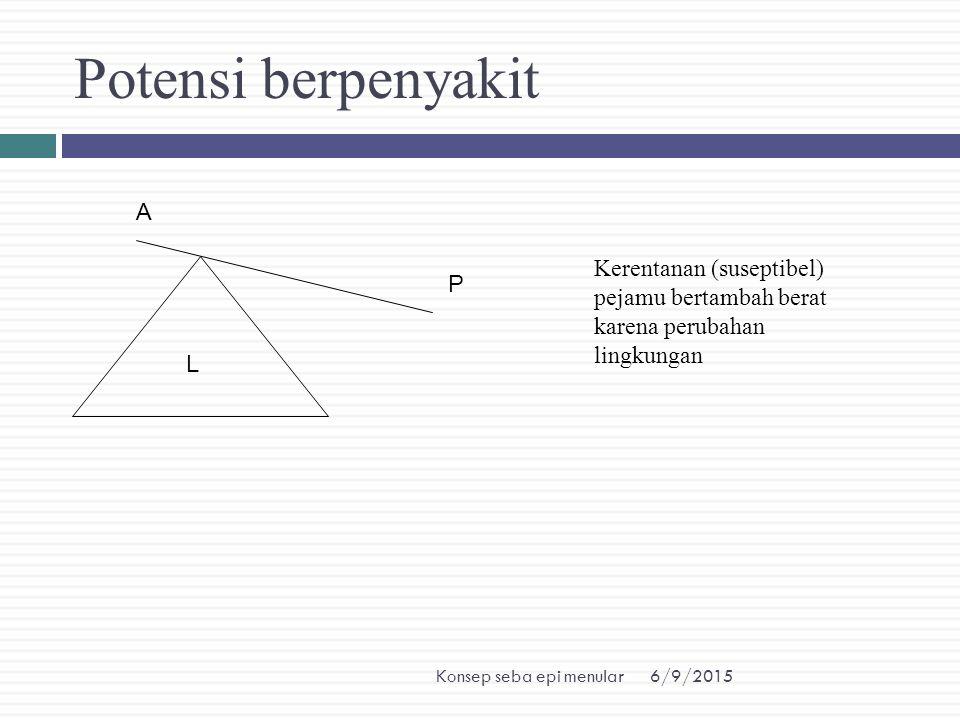 6/9/2015Konsep seba epi menular Potensi berpenyakit A P L Kerentanan (suseptibel) pejamu bertambah berat karena perubahan lingkungan