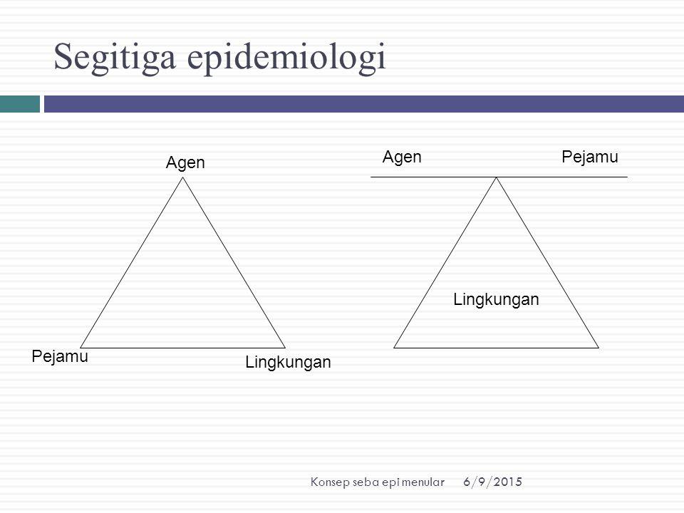 6/9/2015Konsep seba epi menular Segitiga epidemiologi Lingkungan Agen Pejamu Lingkungan AgenPejamu