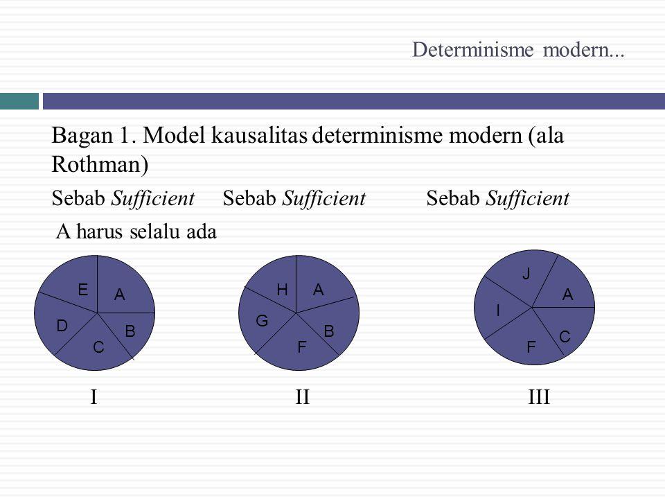 Determinisme modern... Bagan 1. Model kausalitas determinisme modern (ala Rothman) Sebab Sufficient Sebab Sufficient Sebab Sufficient A harus selalu a