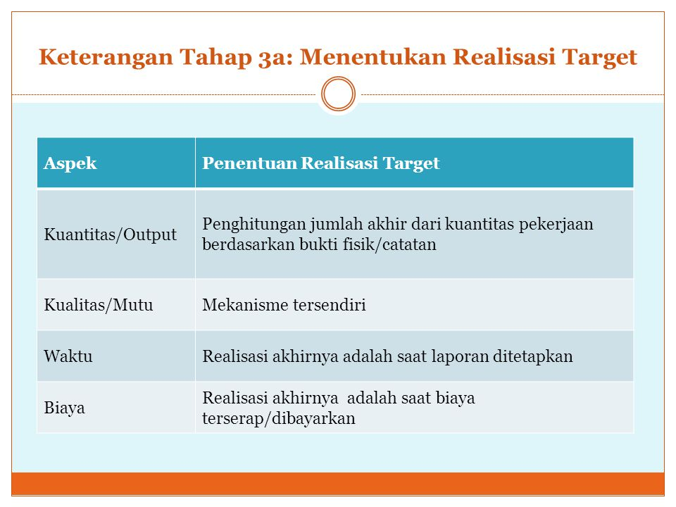 Keterangan Tahap 3a: Menentukan Realisasi Target AspekPenentuan Realisasi Target Kuantitas/Output Penghitungan jumlah akhir dari kuantitas pekerjaan berdasarkan bukti fisik/catatan Kualitas/MutuMekanisme tersendiri WaktuRealisasi akhirnya adalah saat laporan ditetapkan Biaya Realisasi akhirnya adalah saat biaya terserap/dibayarkan