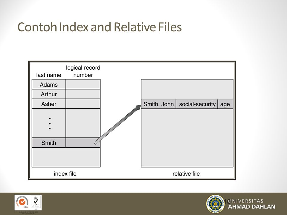 Contoh Index and Relative Files 10