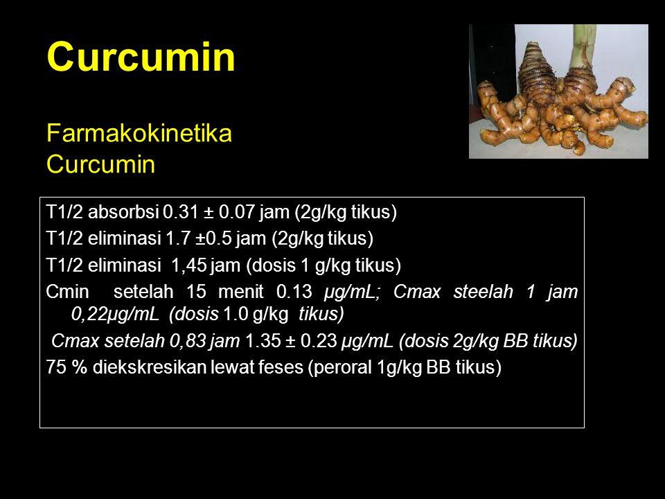 Curcumin T1/2 absorbsi 0.31 ± 0.07 jam (2g/kg tikus) T1/2 eliminasi 1.7 ±0.5 jam (2g/kg tikus) T1/2 eliminasi 1,45 jam (dosis 1 g/kg tikus) Cmin setel