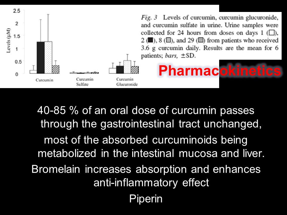 40-85 % of an oral dose of curcumin passes through the gastrointestinal tract unchanged, most of the absorbed curcuminoids being metabolized in the in