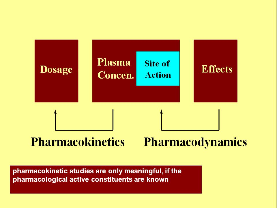 pharmacokinetic studies are only meaningful, if the pharmacological active constituents are known