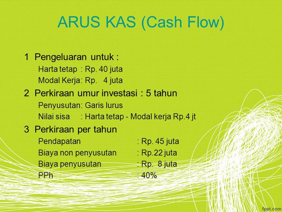 ARUS KAS (Cash Flow) 1Pengeluaran untuk : Harta tetap: Rp. 40 juta Modal Kerja: Rp. 4 juta 2Perkiraan umur investasi : 5 tahun Penyusutan: Garis lurus