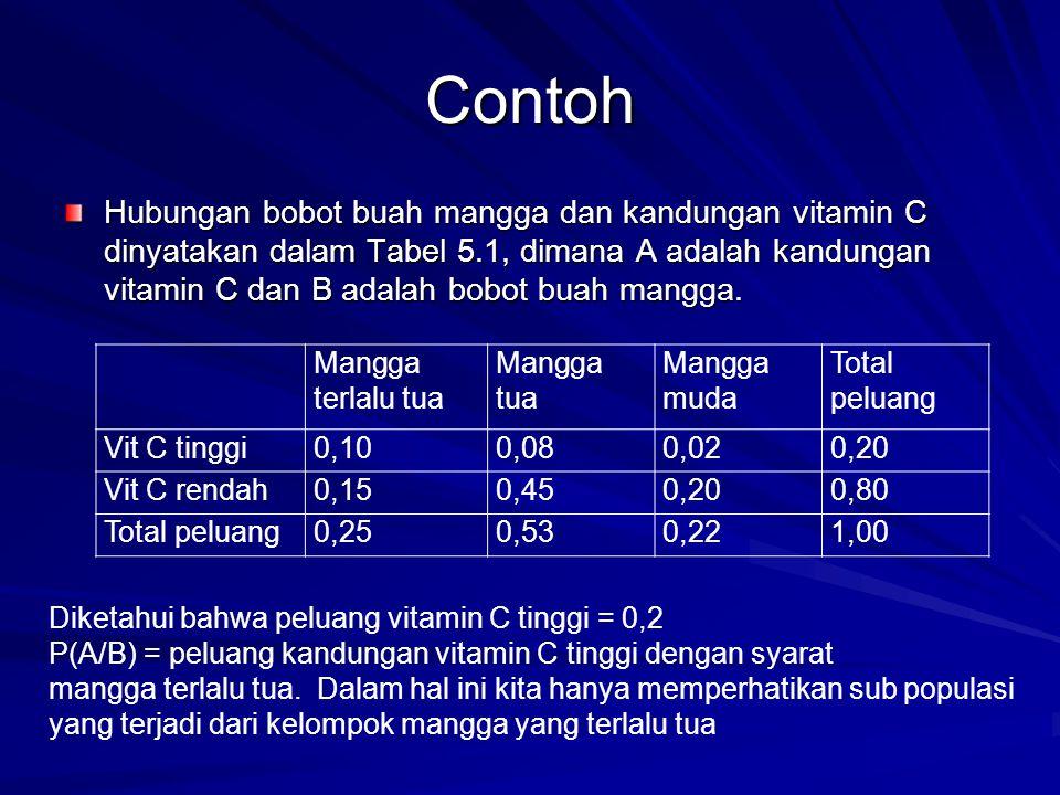 Contoh Hubungan bobot buah mangga dan kandungan vitamin C dinyatakan dalam Tabel 5.1, dimana A adalah kandungan vitamin C dan B adalah bobot buah mangga.
