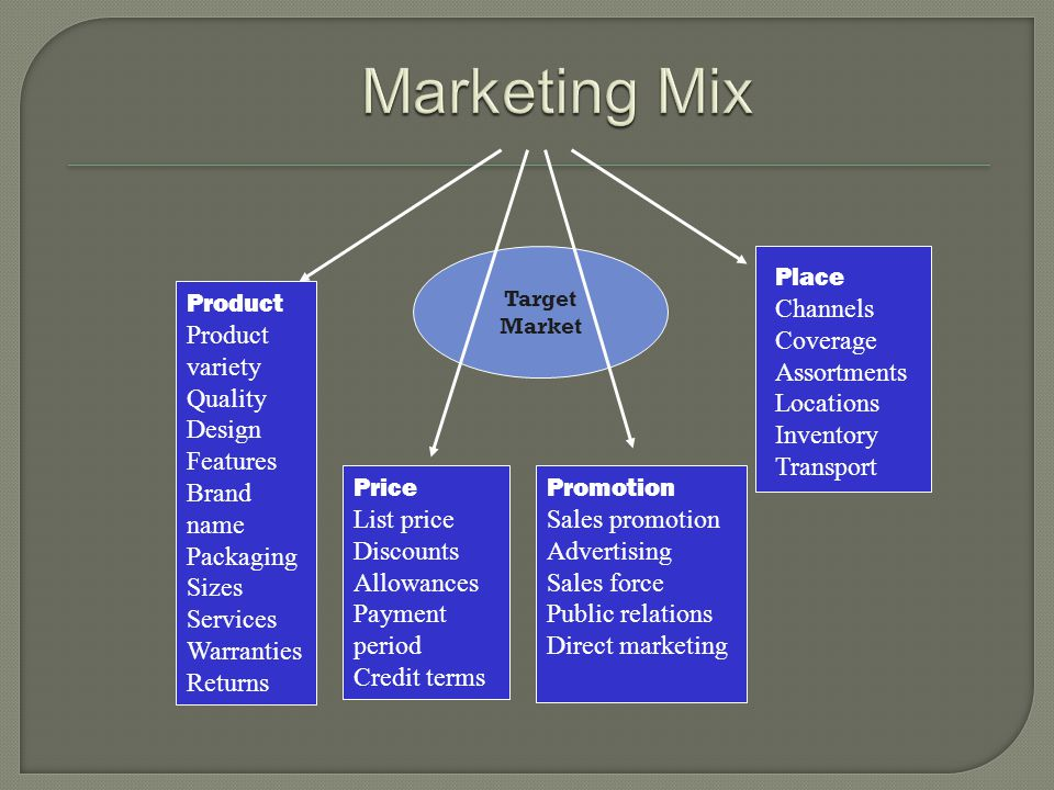 Konsep Pemasaran Berwawasan sosial Masyarakat (Kesejahteraan manusia ) Perusahaan (Laba) Konsumen ( Kepuasan keinginan)
