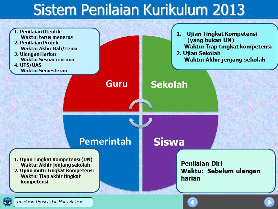 Sosialisasi KTSP Sistem Penilaian Kurikulum 2013 Sekolah Siswa 1.Ujian Tingkat Kompetensi (yang bukan UN) Waktu: Tiap tingkat kompetensi 2. Ujian Seko