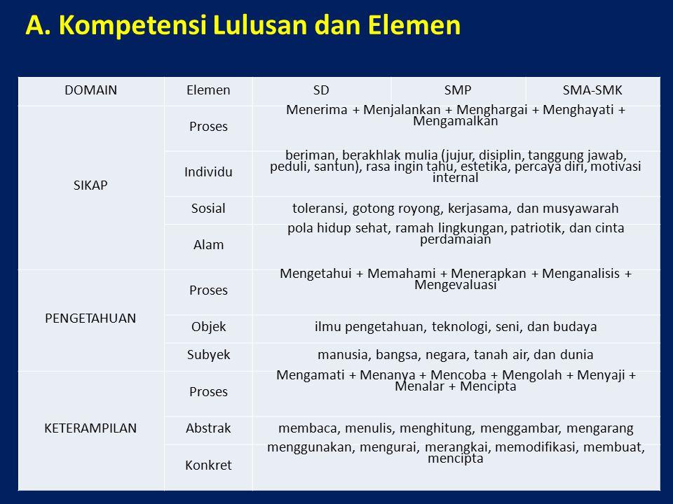 A. Kompetensi Lulusan dan Elemen DOMAINElemenSDSMPSMA-SMK SIKAP Proses Menerima + Menjalankan + Menghargai + Menghayati + Mengamalkan Individu beriman