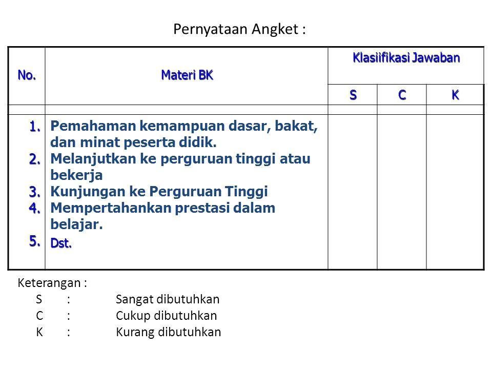 Pernyataan Angket : Keterangan : S:Sangat dibutuhkan C:Cukup dibutuhkan K:Kurang dibutuhkan No.