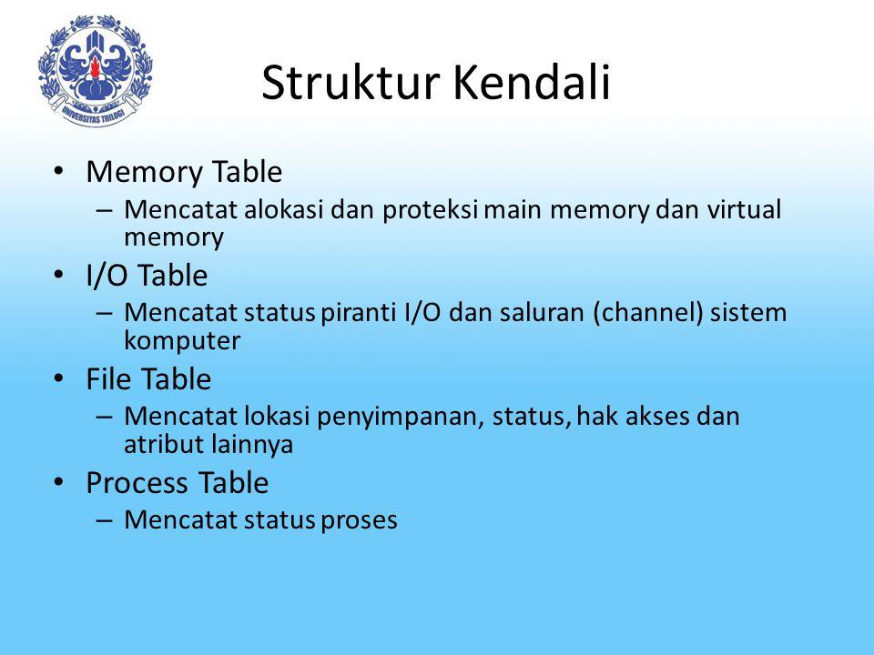 Struktur Kendali Memory Table – Mencatat alokasi dan proteksi main memory dan virtual memory I/O Table – Mencatat status piranti I/O dan saluran (chan