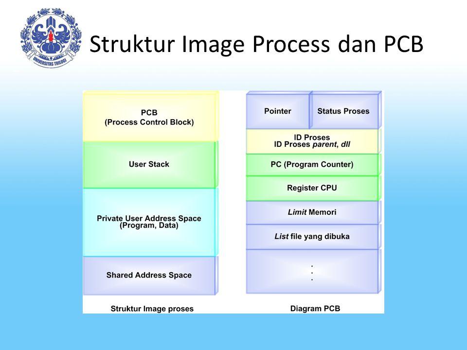 Struktur Image Process dan PCB