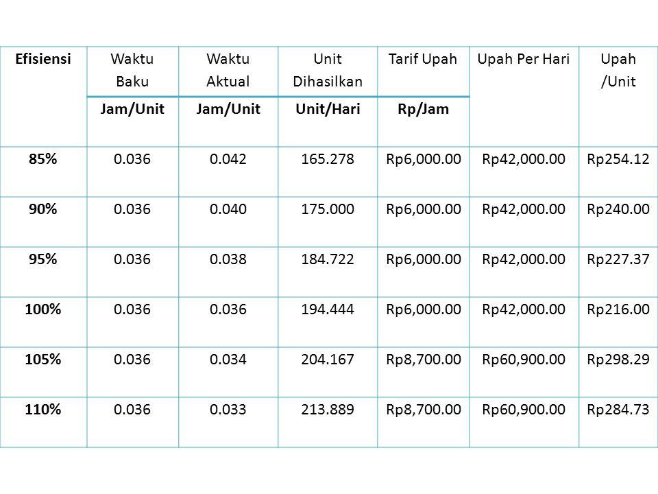 Efisiensi Waktu Baku Waktu Aktual Unit Dihasilkan Tarif UpahUpah Per Hari Upah /Unit Jam/Unit Unit/HariRp/Jam 85%0.0360.042165.278Rp6,000.00Rp42,000.0