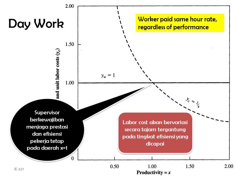 IE 3274 Day Work Worker paid same hour rate, regardless of performance Supervisor berkewajiban menjaga prestasi dan efisiensi pekerja tetap pada daera