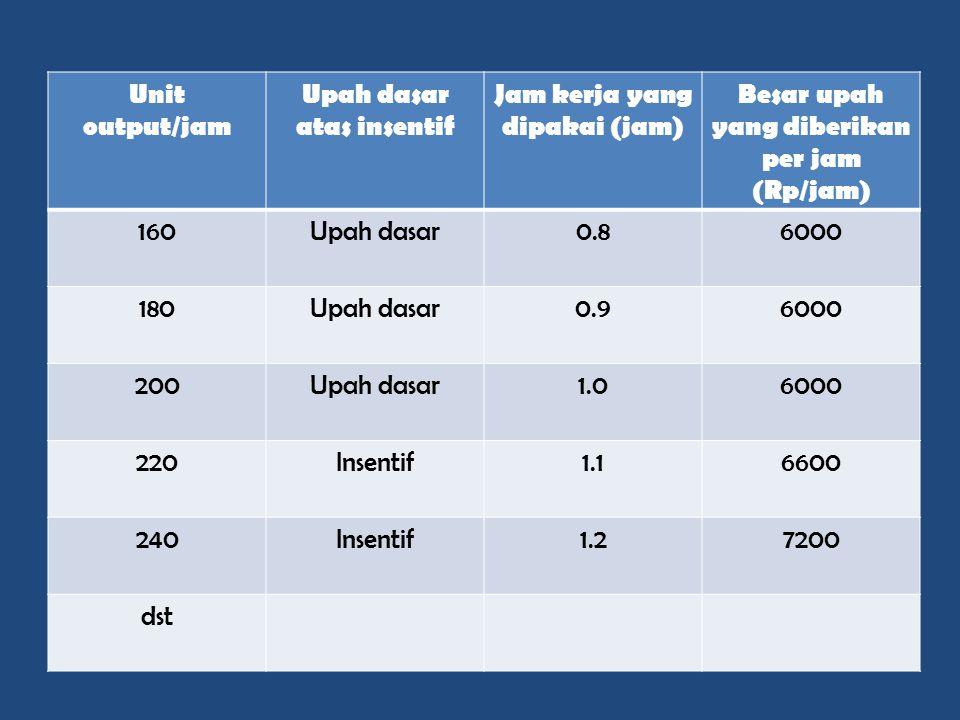 Unit output/jam Upah dasar atas insentif Jam kerja yang dipakai (jam) Besar upah yang diberikan per jam (Rp/jam) 160Upah dasar0.86000 180Upah dasar0.9