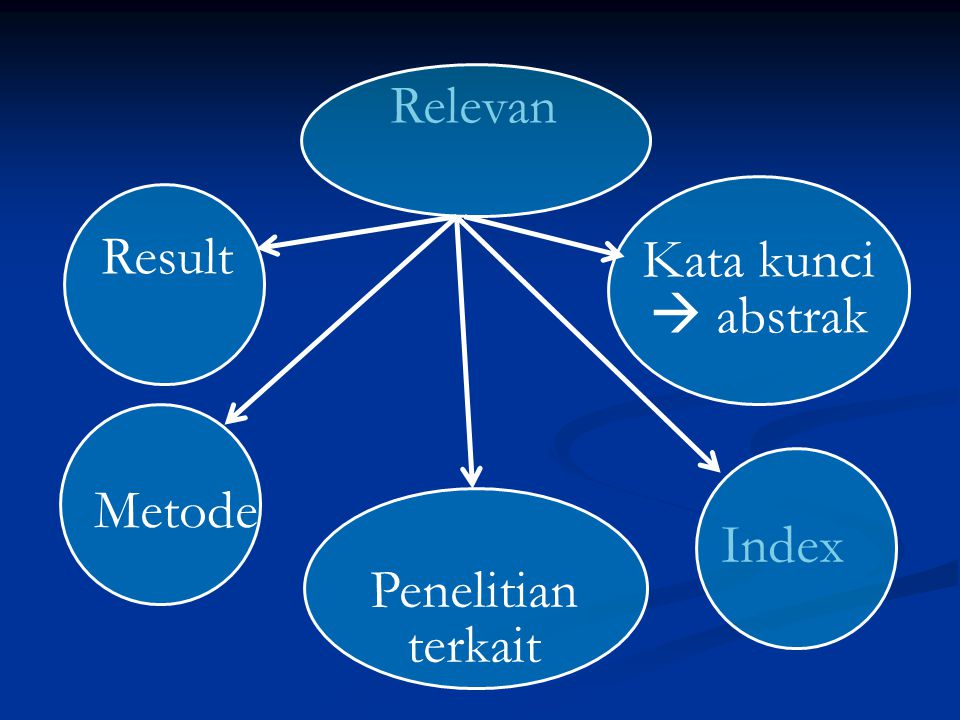 Critical appraisal Penilaian : identified potentially useful Standart Check list