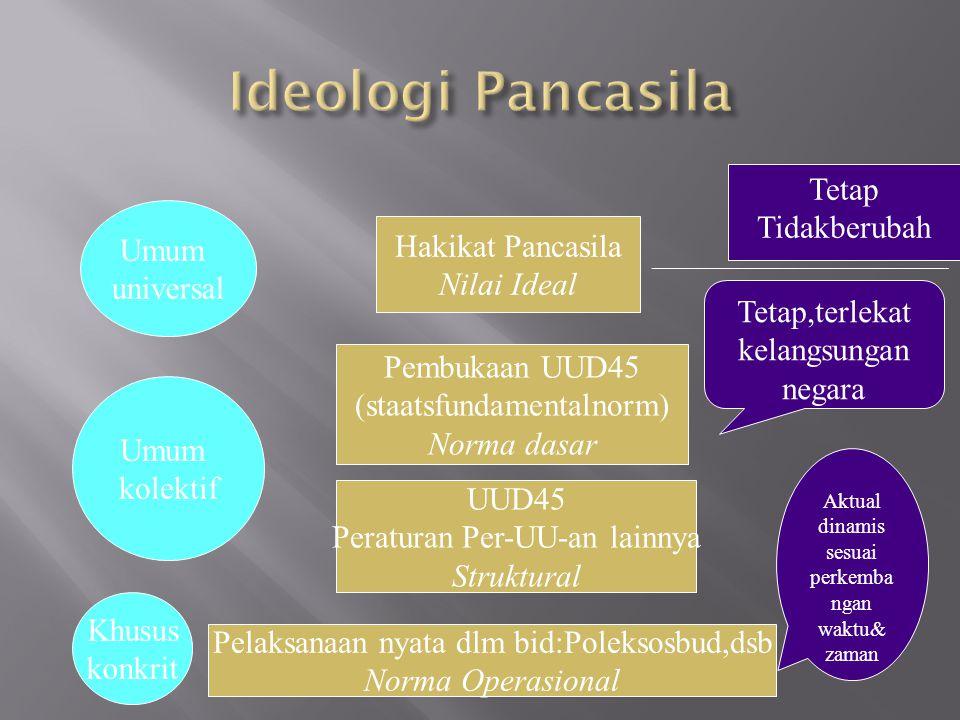 Hakikat Pancasila Nilai Ideal Pembukaan UUD45 (staatsfundamentalnorm) Norma dasar UUD45 Peraturan Per-UU-an lainnya Struktural Pelaksanaan nyata dlm b