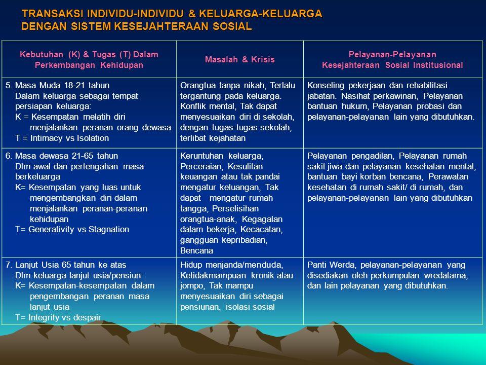 TRANSAKSI INDIVIDU-INDIVIDU & KELUARGA-KELUARGA DENGAN SISTEM KESEJAHTERAAN SOSIAL Kebutuhan (K) & Tugas (T) Dalam Perkembangan Kehidupan Masalah & Kr