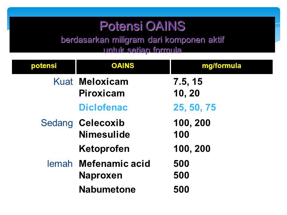 Potensi OAINS berdasarkan miligram dari komponen aktif untuk setiap formula potensiOAINSmg/formula KuatMeloxicam Piroxicam 7.5, 15 10, 20 Diclofenac25, 50, 75 SedangCelecoxib Nimesulide 100, 200 100 Ketoprofen100, 200 lemahMefenamic acid Naproxen 500 Nabumetone500