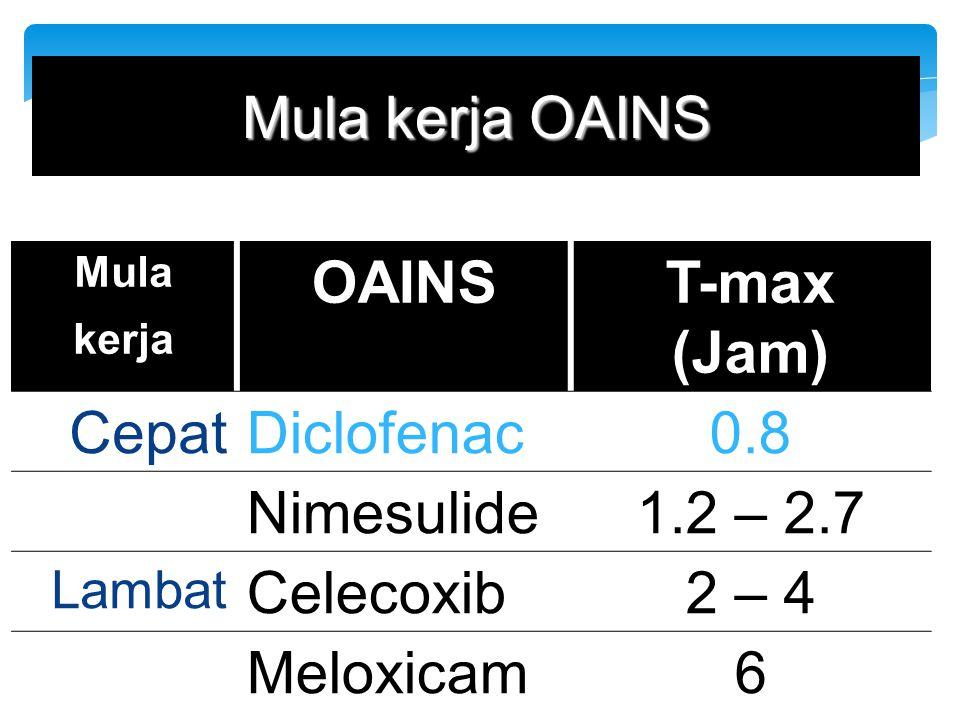 Mula kerja OAINS Mula kerja OAINST-max (Jam) CepatDiclofenac0.8 Nimesulide1.2 – 2.7 Lambat Celecoxib2 – 4 Meloxicam6