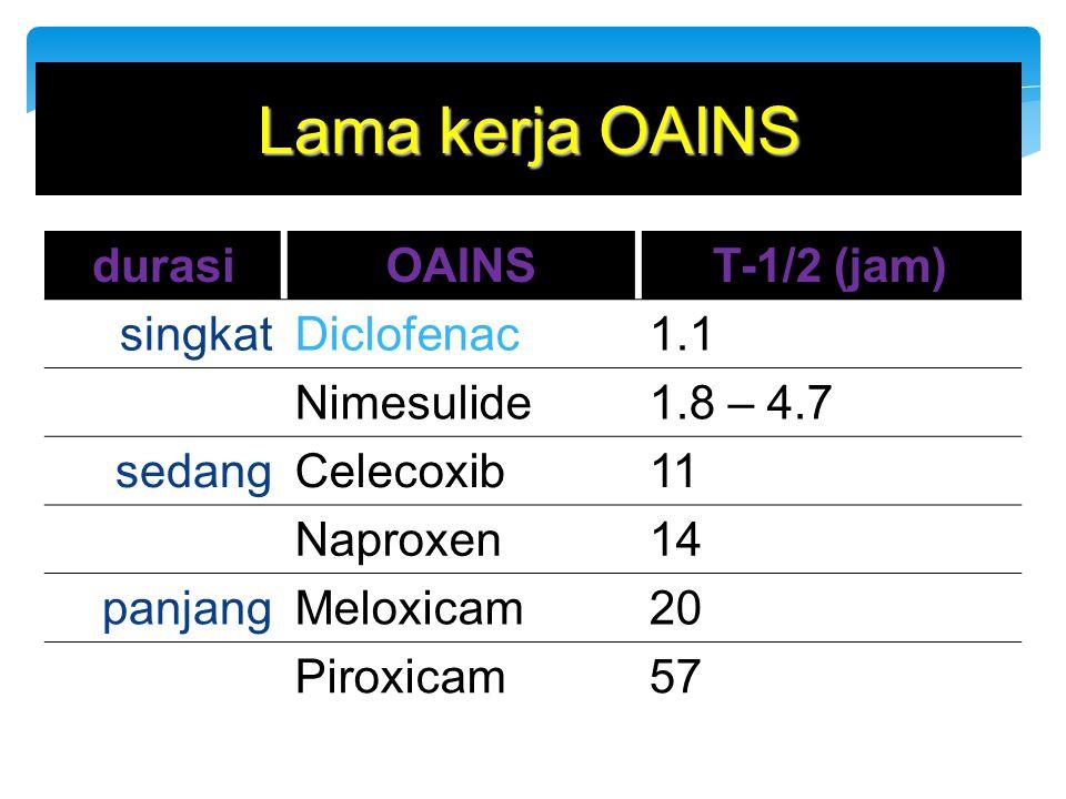 Lama kerja OAINS durasiOAINST-1/2 (jam) singkatDiclofenac1.1 Nimesulide1.8 – 4.7 sedangCelecoxib11 Naproxen14 panjangMeloxicam20 Piroxicam57