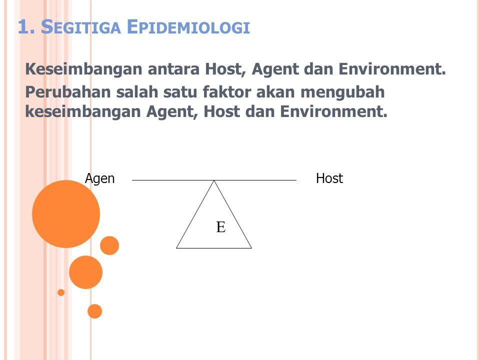 Keseimbangan antara Host, Agent dan Environment. Perubahan salah satu faktor akan mengubah keseimbangan Agent, Host dan Environment. 1. S EGITIGA E PI
