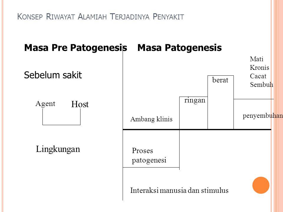 Masa Pre PatogenesisMasa Patogenesis Sebelum sakit K ONSEP R IWAYAT A LAMIAH T ERJADINYA P ENYAKIT Agent Host Lingkungan Interaksi manusia dan stimulu