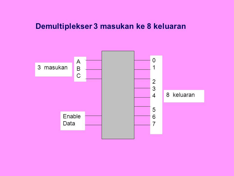 Demultiplekser 3 masukan ke 8 keluaran 0123456701234567 Enable Data ABCABC 8 keluaran 3 masukan
