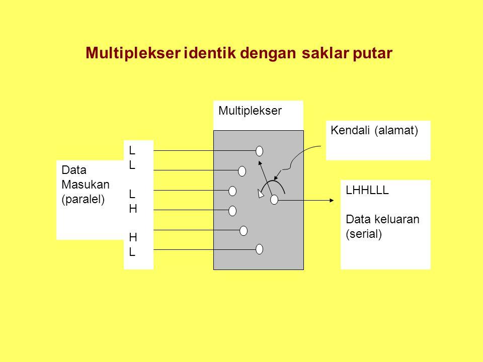Multiplekser identik dengan saklar putar LLLHHLLLLHHL LHHLLL Data keluaran (serial) Kendali (alamat) Multiplekser Data Masukan (paralel)
