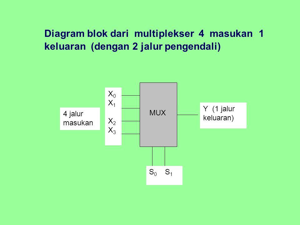 Diagram blok dari multiplekser 4 masukan 1 keluaran (dengan 2 jalur pengendali) MUX X0X1X2X3X0X1X2X3 S 0 S 1 Y (1 jalur keluaran) 4 jalur masukan