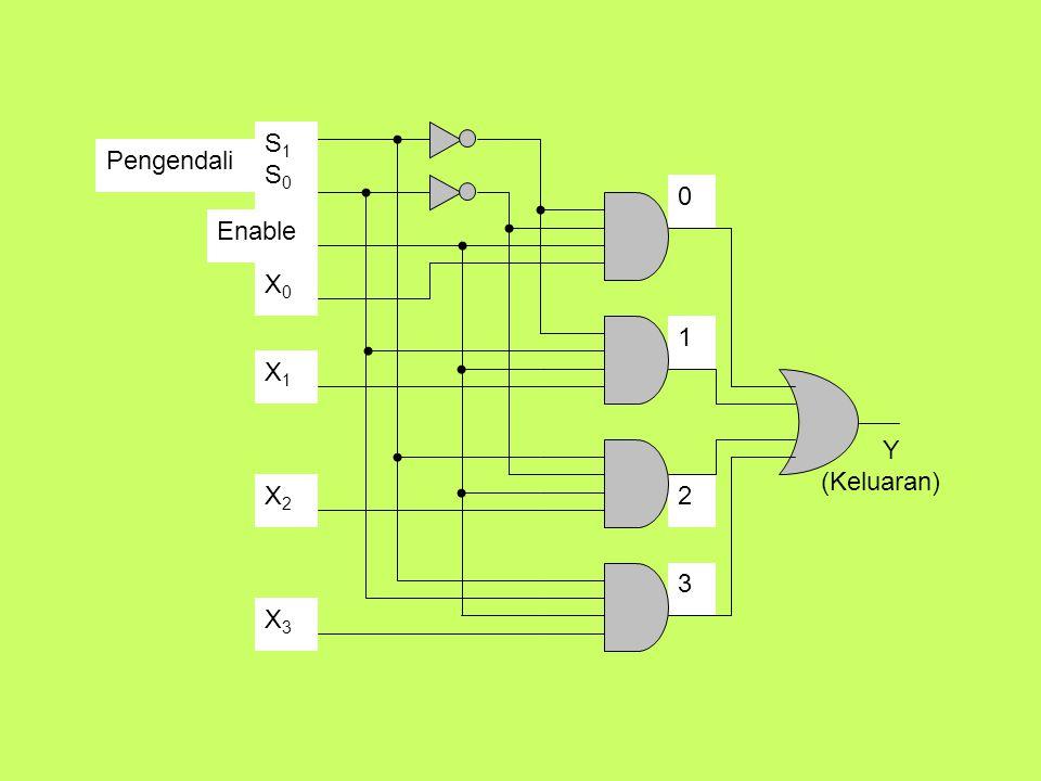 Diagram multiplekser 74151 12 13 14 15 1 2 3 4 16 11 10 9 7 6 5 8 EZZ I 7 I 6 I 5 I 4 I 3 I 2 I 1 I 0 +Vcc S0S1S2S0S1S2