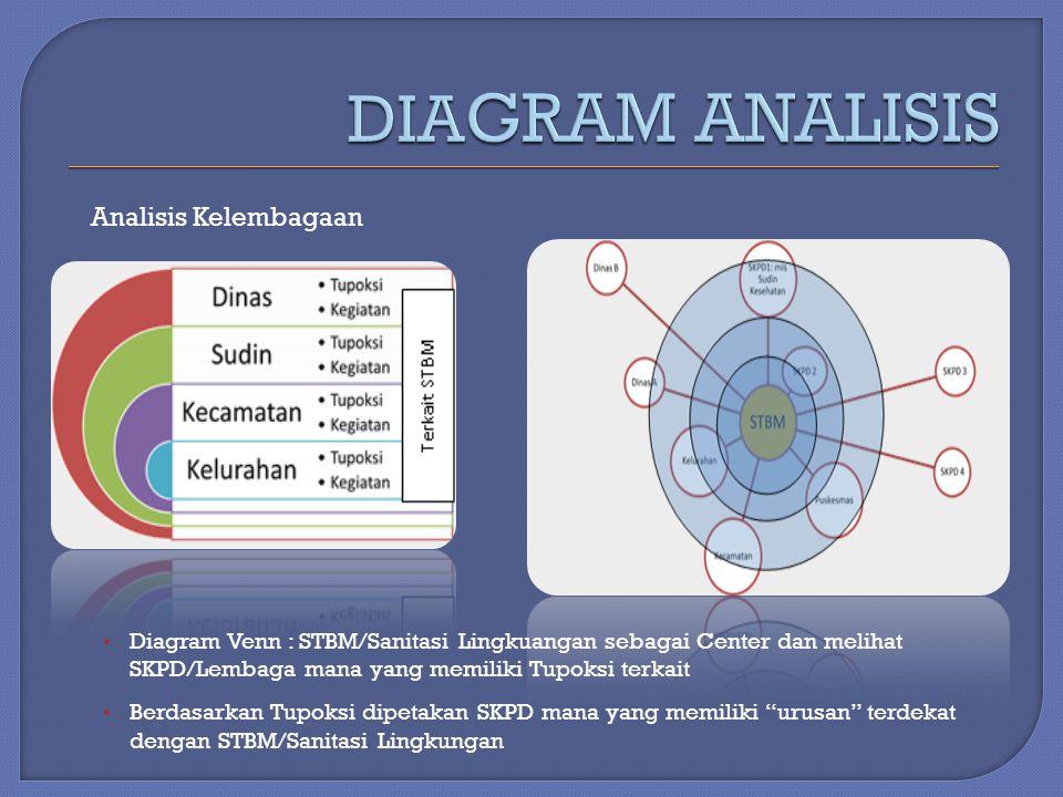 Analisis Kelembagaan Diagram Venn : STBM/Sanitasi Lingkuangan sebagai Center dan melihat SKPD/Lembaga mana yang memiliki Tupoksi terkait Berdasarkan T