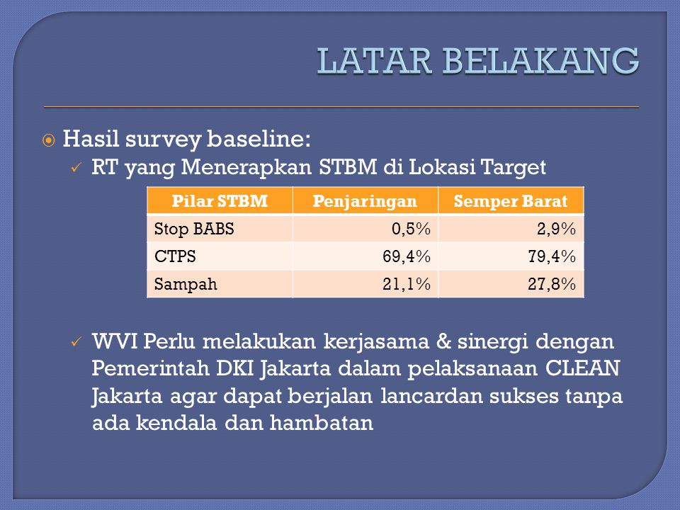  Hasil survey baseline: RT yang Menerapkan STBM di Lokasi Target WVI Perlu melakukan kerjasama & sinergi dengan Pemerintah DKI Jakarta dalam pelaksan