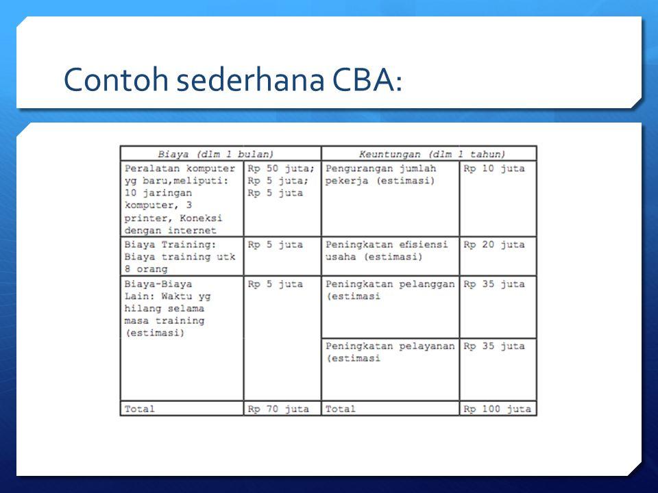 Contoh sederhana CBA: