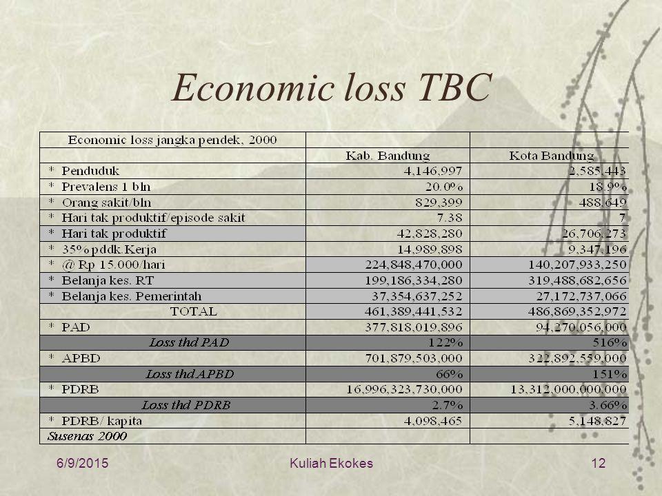 Economic loss TBC 6/9/2015Kuliah Ekokes12