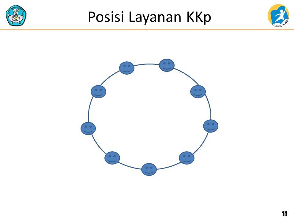 Posisi Layanan KKp 11
