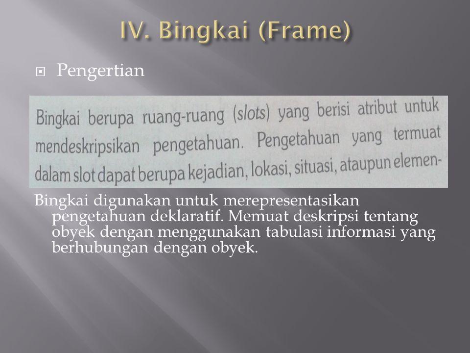  Pengertian Bingkai digunakan untuk merepresentasikan pengetahuan deklaratif. Memuat deskripsi tentang obyek dengan menggunakan tabulasi informasi ya