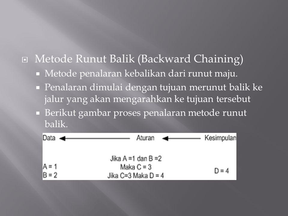  Metode Runut Balik (Backward Chaining)  Metode penalaran kebalikan dari runut maju.  Penalaran dimulai dengan tujuan merunut balik ke jalur yang a