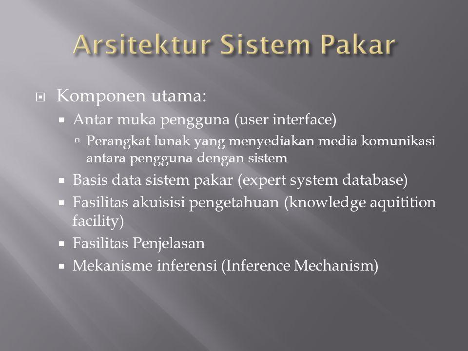  Komponen utama:  Antar muka pengguna (user interface)  Perangkat lunak yang menyediakan media komunikasi antara pengguna dengan sistem  Basis dat