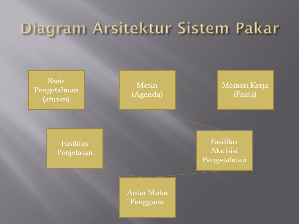 Basis Pengetahuan (aturan) Mesin (Agenda) Memori Kerja (Fakta) Fasilitas Penjelasan Fasilitas Akuisisi Pengetahuan Antar Muka Pengguna