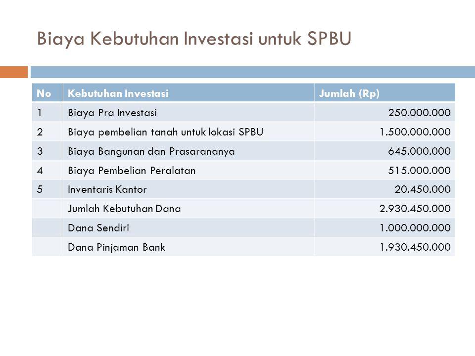 Biaya Kebutuhan Investasi untuk SPBU NoKebutuhan InvestasiJumlah (Rp) 1Biaya Pra Investasi250.000.000 2Biaya pembelian tanah untuk lokasi SPBU1.500.00