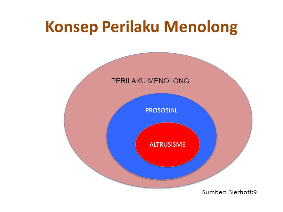 Mengapa orang menolong Empathy-Altruism: It Feels Good to Help Others Negative-State Relief: Helping Sometimes Reduces Unpleasant Feelings Empathic Joy: Helping as an Accomplishment Why Nice People Sometimes Finish First: Competitive Altruism