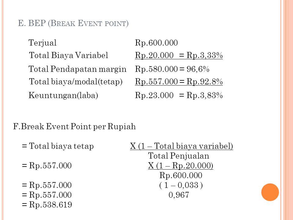 E. BEP (B REAK E VENT POINT ) TerjualRp.600.000 Total Biaya VariabelRp.20.000 = Rp.3,33% Total Pendapatan marginRp.580.000 = 96,6% Total biaya/modal(t