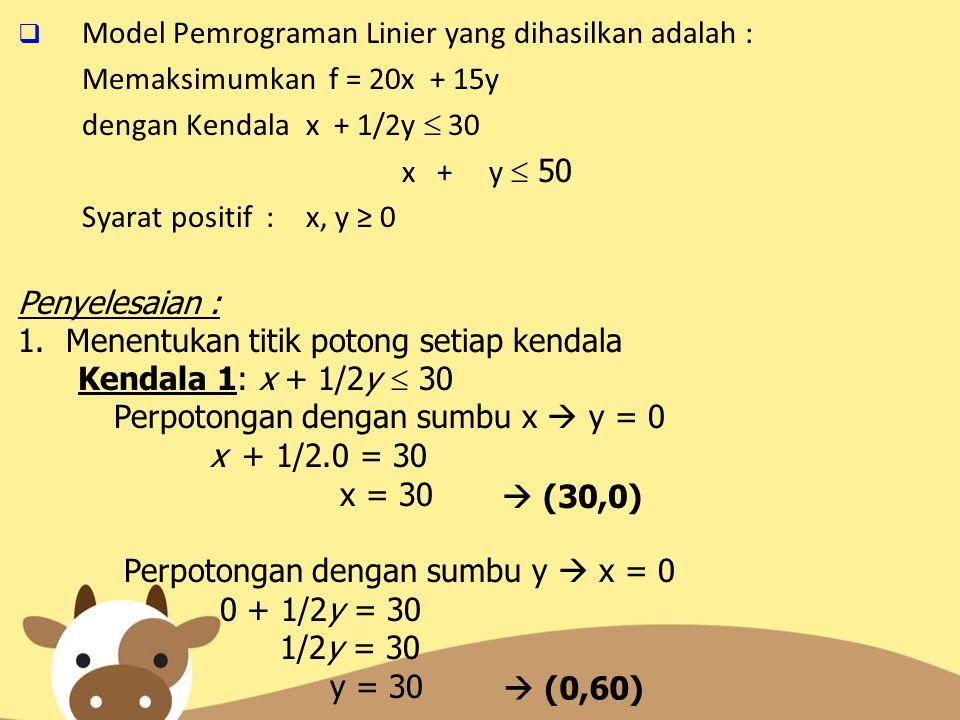  Model Pemrograman Linier yang dihasilkan adalah : Memaksimumkan f = 20x + 15y dengan Kendalax + 1/2y  30 x + y  50 Syarat positif : x, y ≥ 0 Penye
