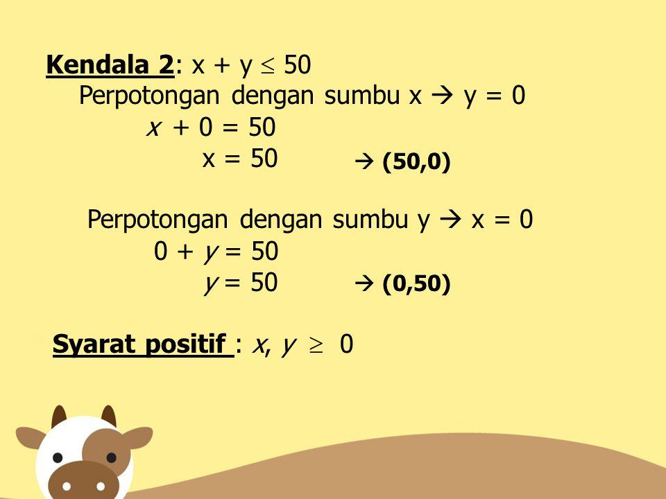 Kendala 2: x + y  50 Perpotongan dengan sumbu x  y = 0 x + 0 = 50 x = 50 Perpotongan dengan sumbu y  x = 0 0 + y = 50 y = 50 Syarat positif : x, y