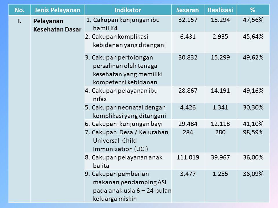 No.Jenis PelayananIndikatorSasaranRealisasi% I.Pelayanan Kesehatan Dasar 1. Cakupan kunjungan ibu hamil K4 32.15715.29447,56% 2. Cakupan komplikasi ke
