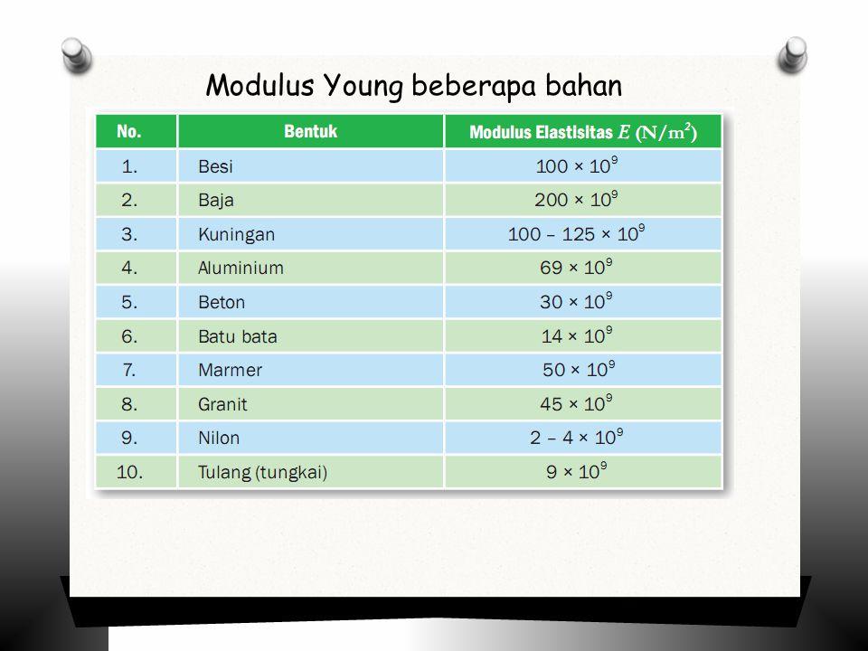 Modulus Young beberapa bahan